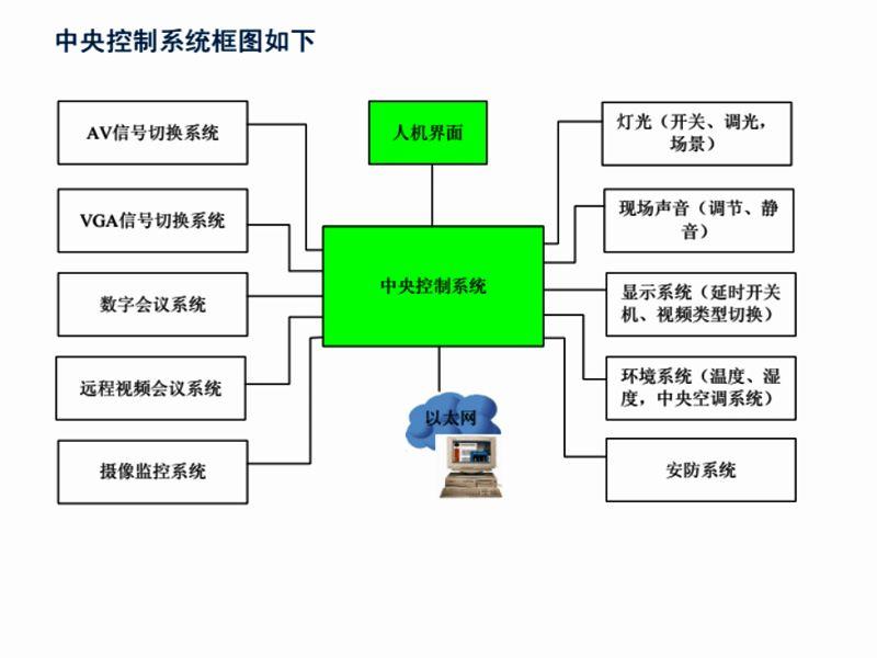 智慧中央控制系统拓扑图