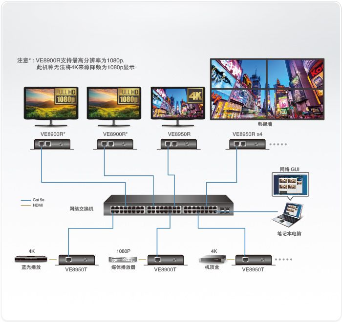 4K HDMI over IP 接收器VE8905R