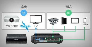 无线家用4K投影仪