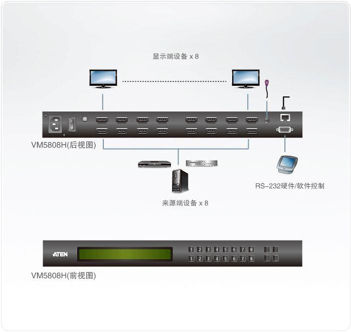 VM5808H 8x8 HDMI矩阵式切换器